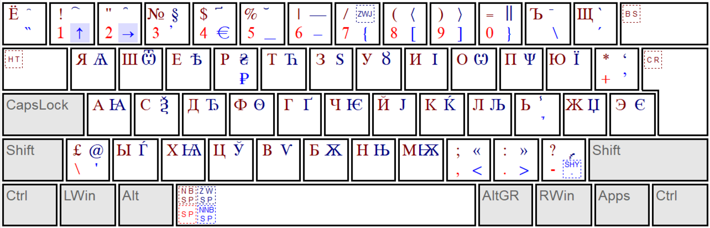 keyboard layout Slavonic (de)