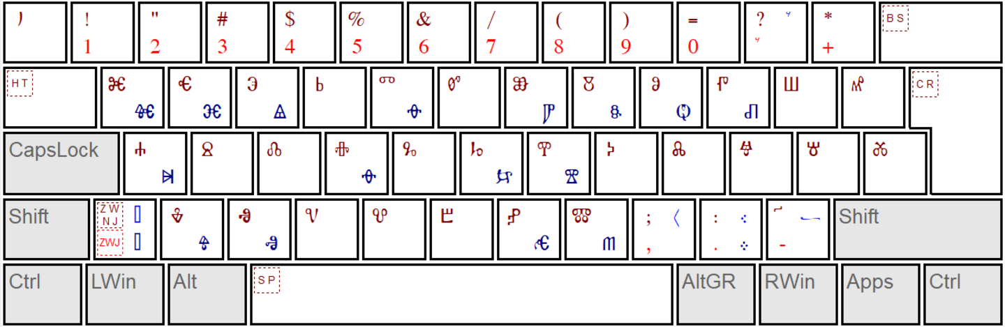 Glagolitic keyboard layout (round)