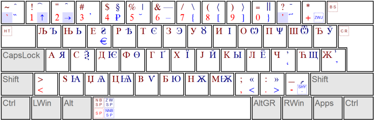 keyboard layout Slavonic (sr)