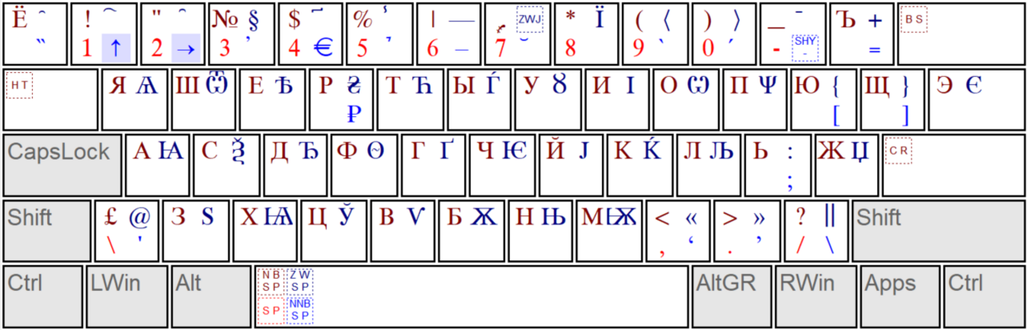 keyboard layout Slavonic (en)